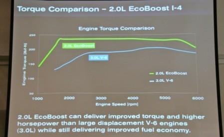 EcoBoost I4 torque